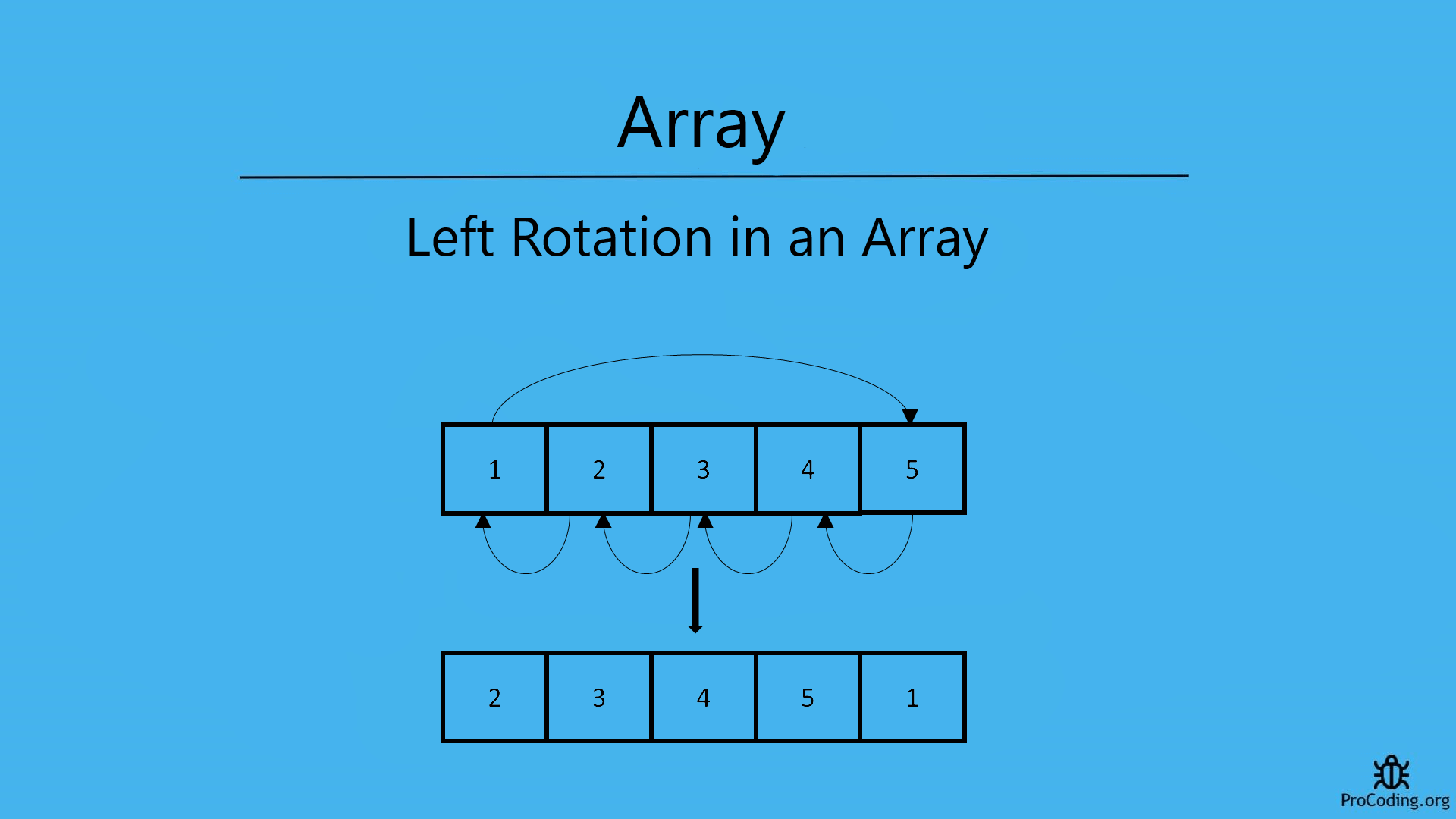 Left rotation in an array