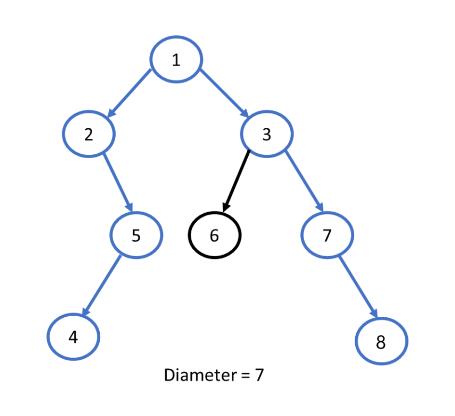 Diameter of a Binary Tree example - unqiue diameter
