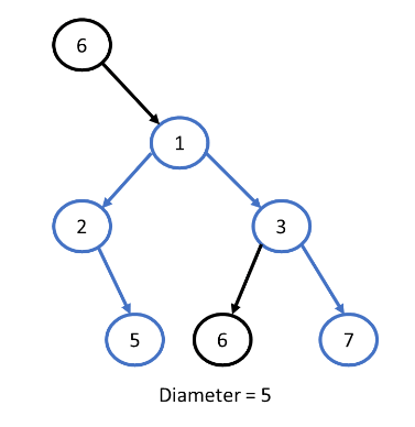 Diameter of a Binary Tree example - without root