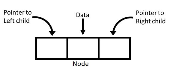 Binary tree node