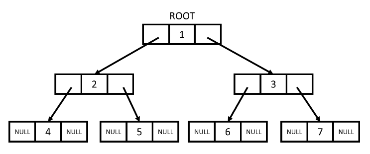 Structure of a binary tree