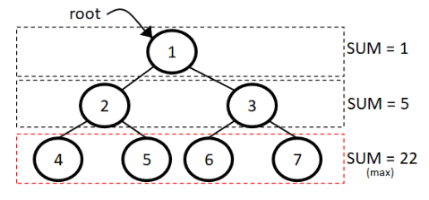 Deepest node in a tree example