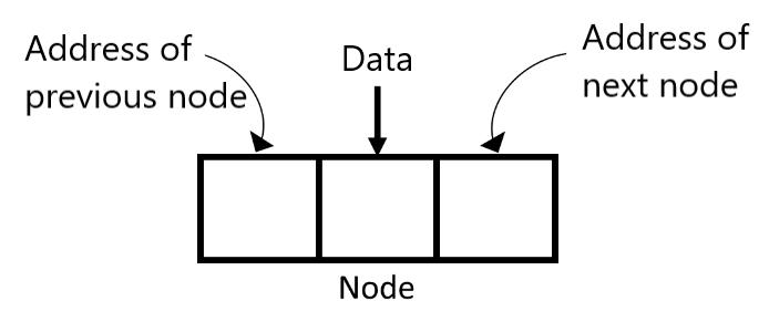 Linked List node