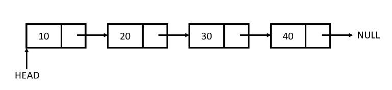 Linked List example 1