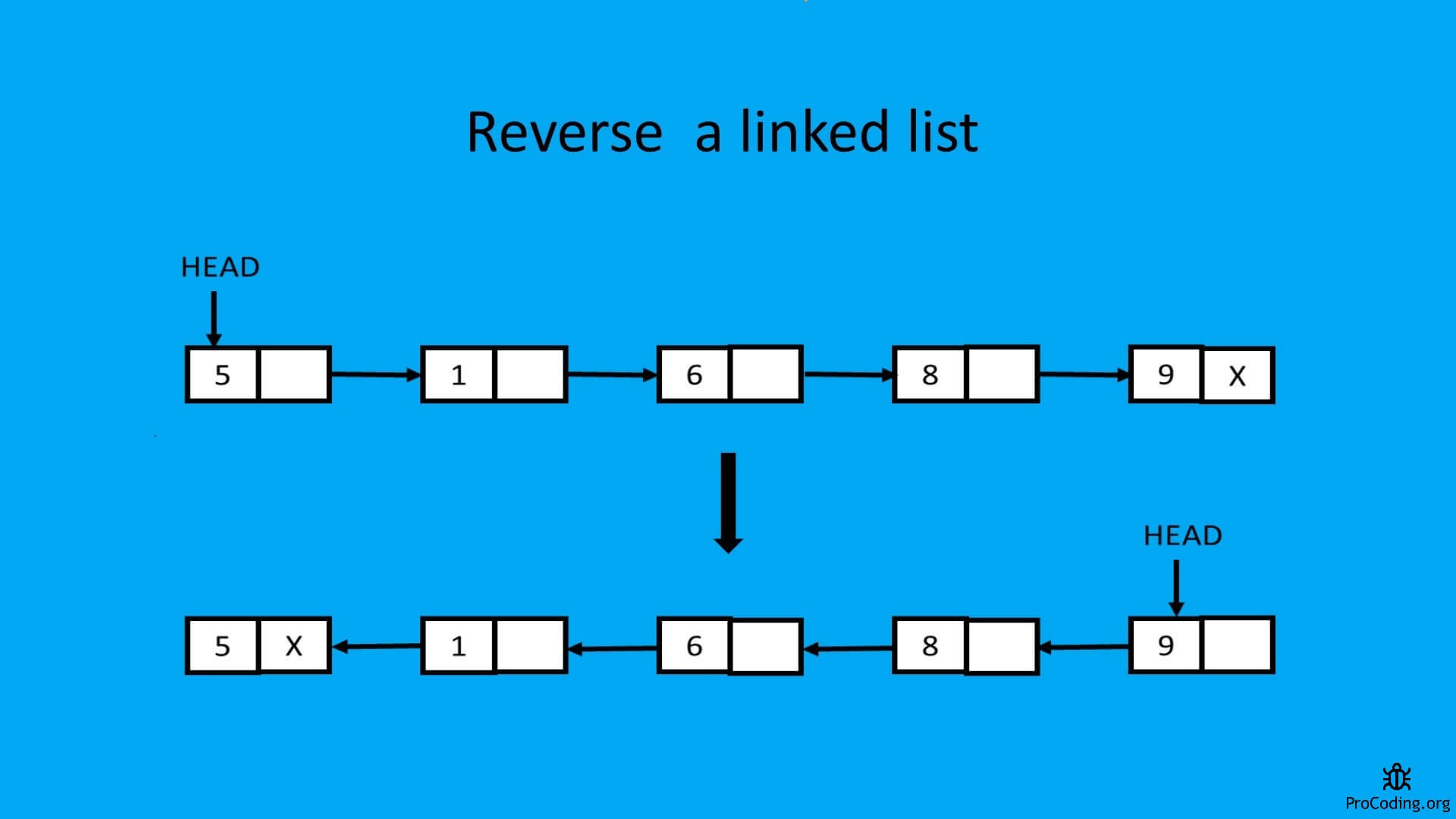 linked list middle element
