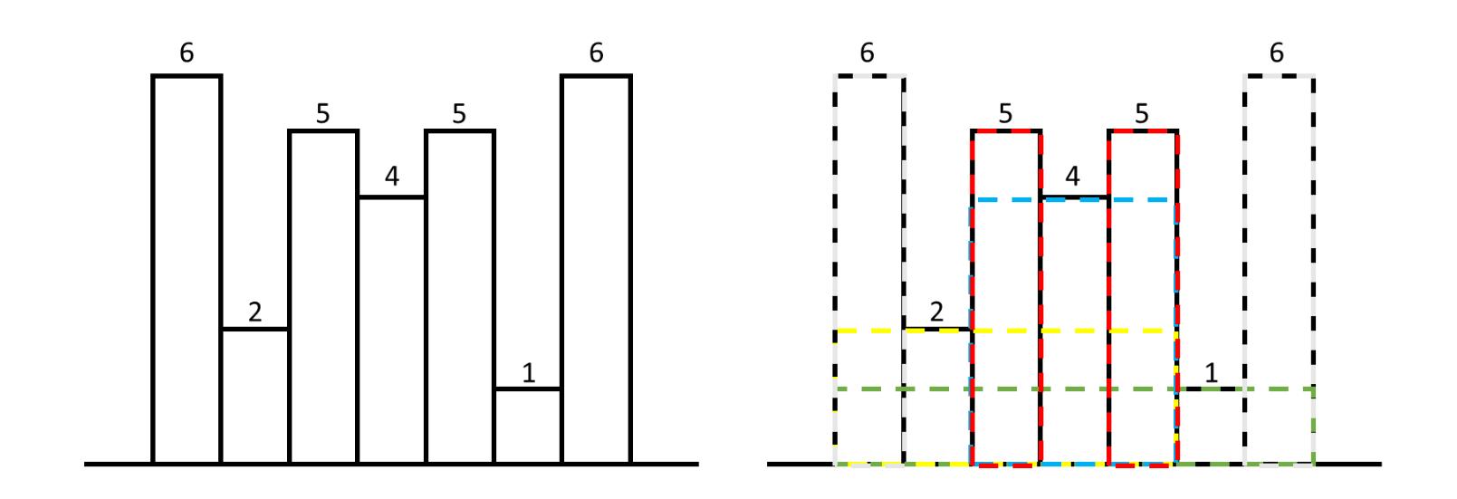 Maximum area histogram example 1