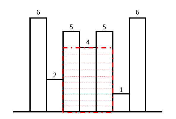 Maximum area histogram example 2