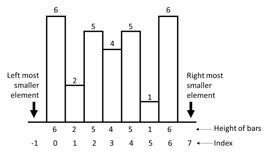 Maximum area histogram example 3