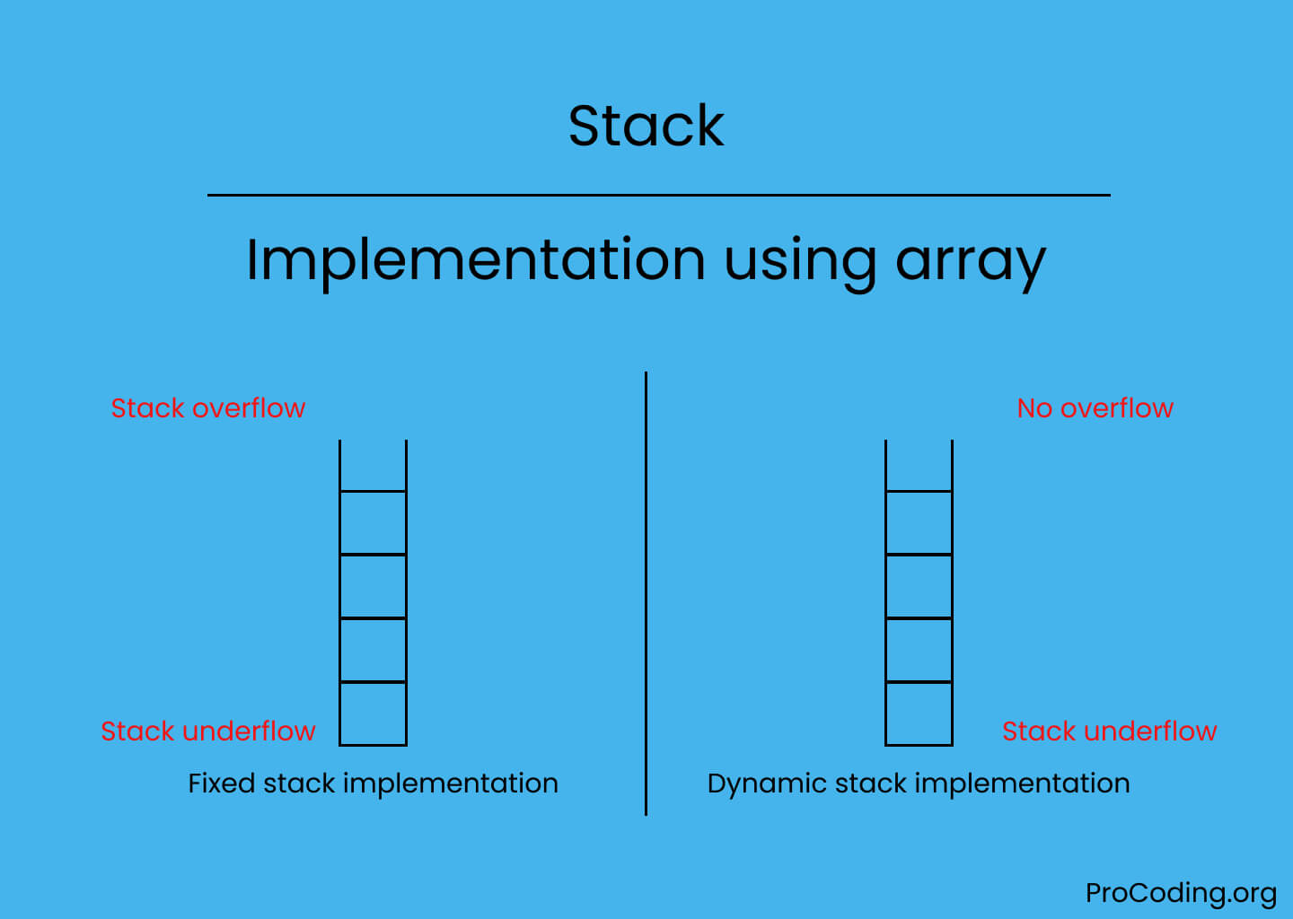 Implementation of stack using array