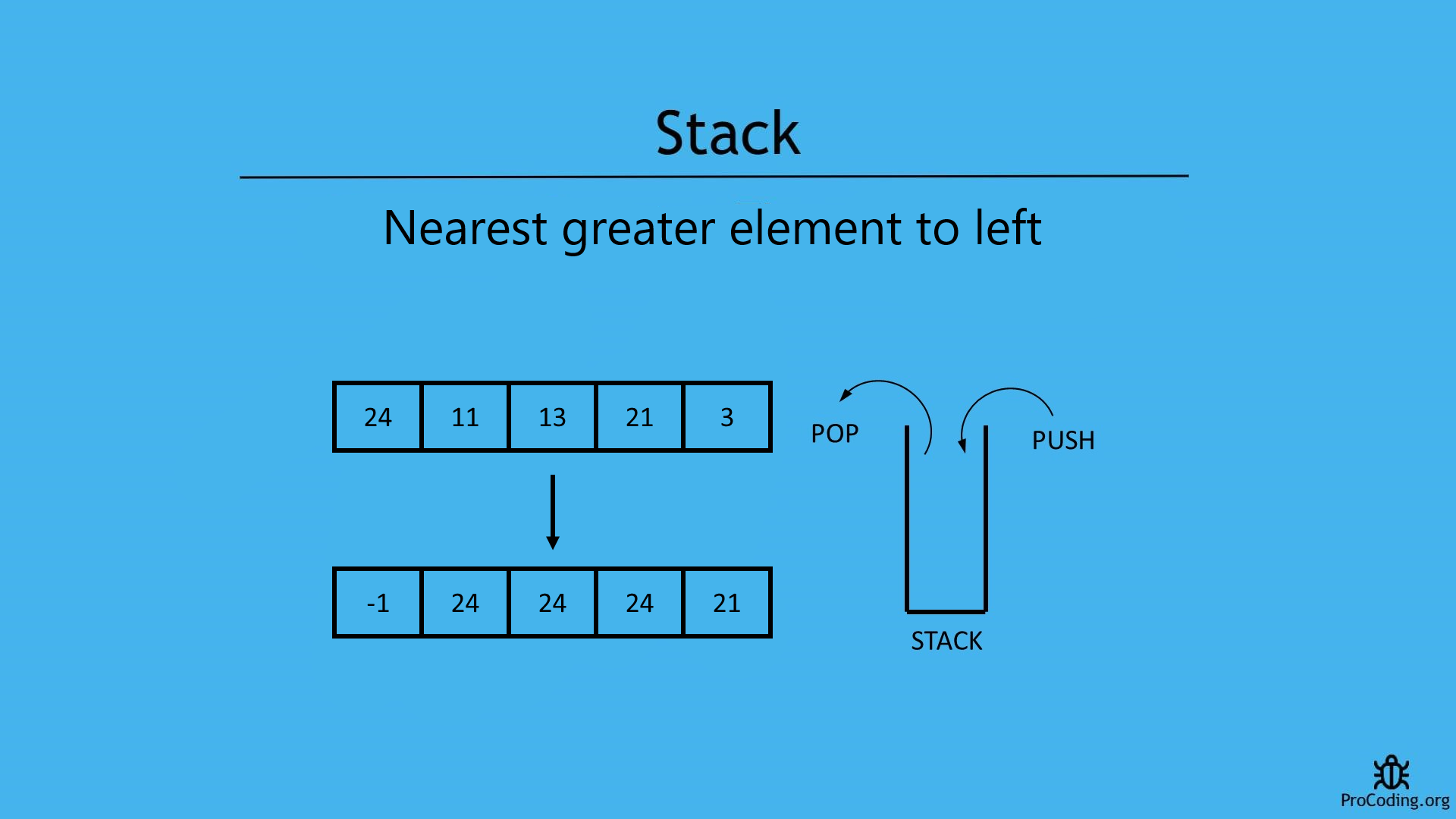 Nearest greatest element to left in stack