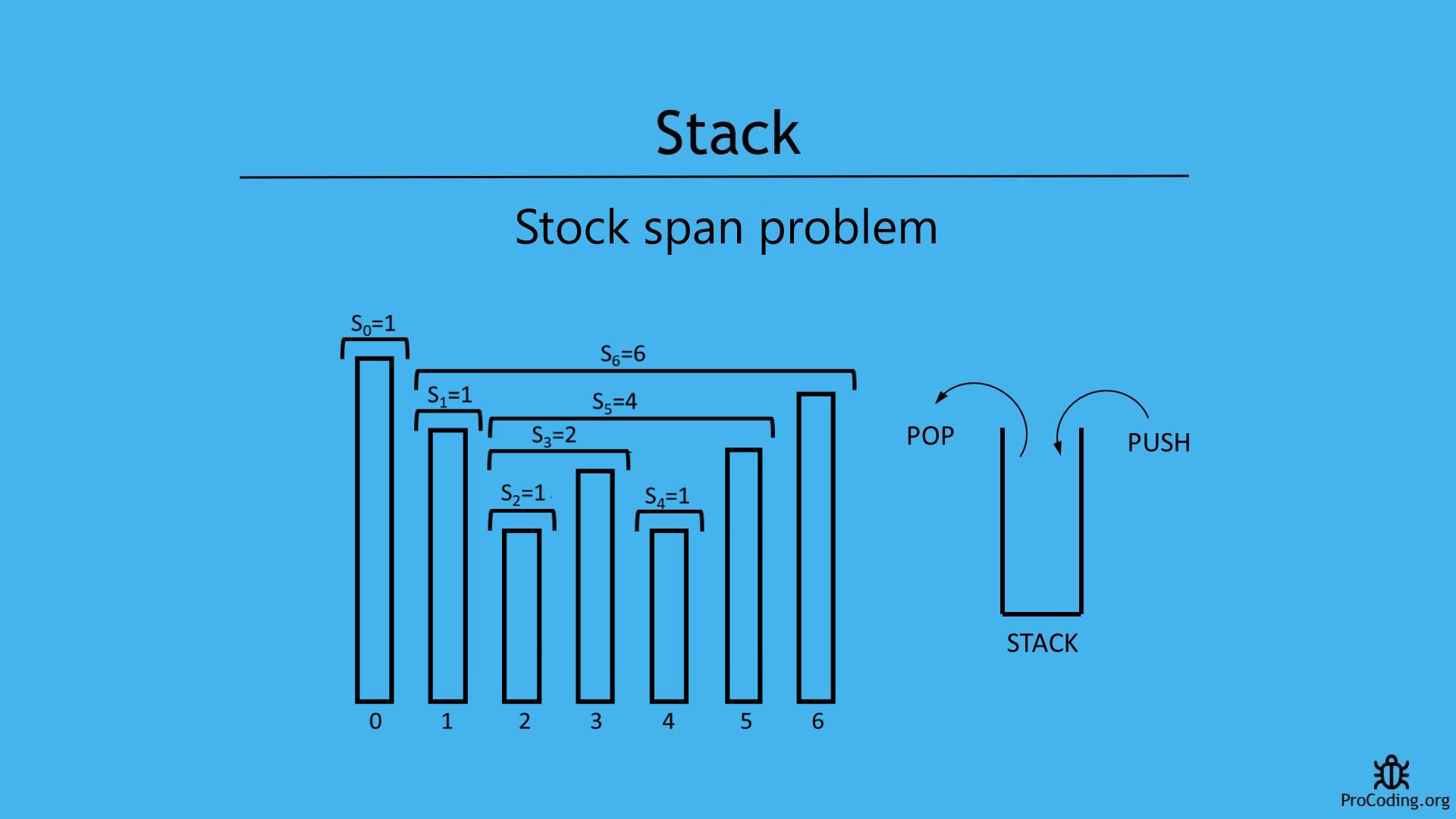Stock span problem