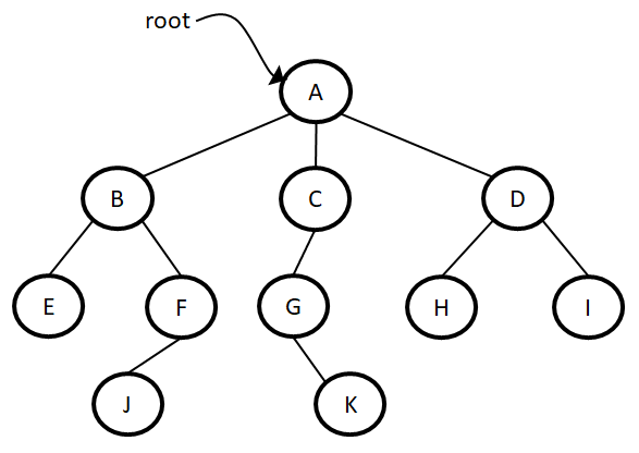 Trees example